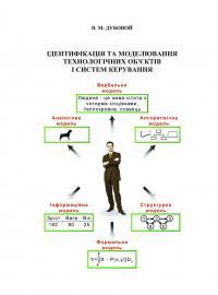 Обкладинка для Ідентифікація та моделювання технологічних об'єктів і систем керування